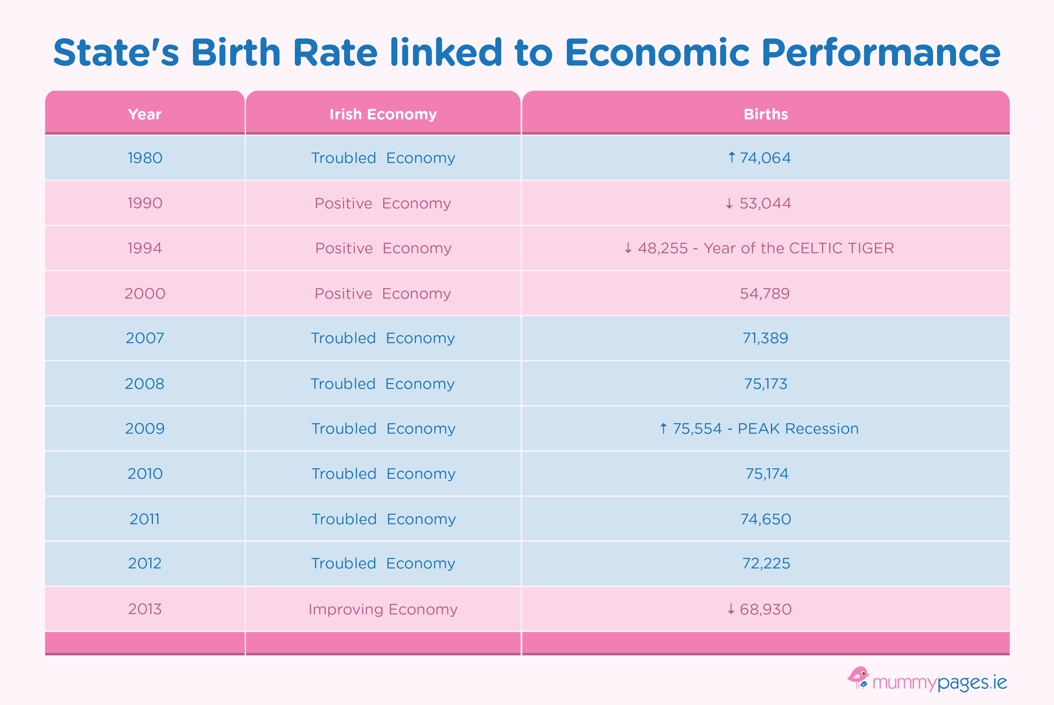 Chart illustrating Birth rates in Ireland