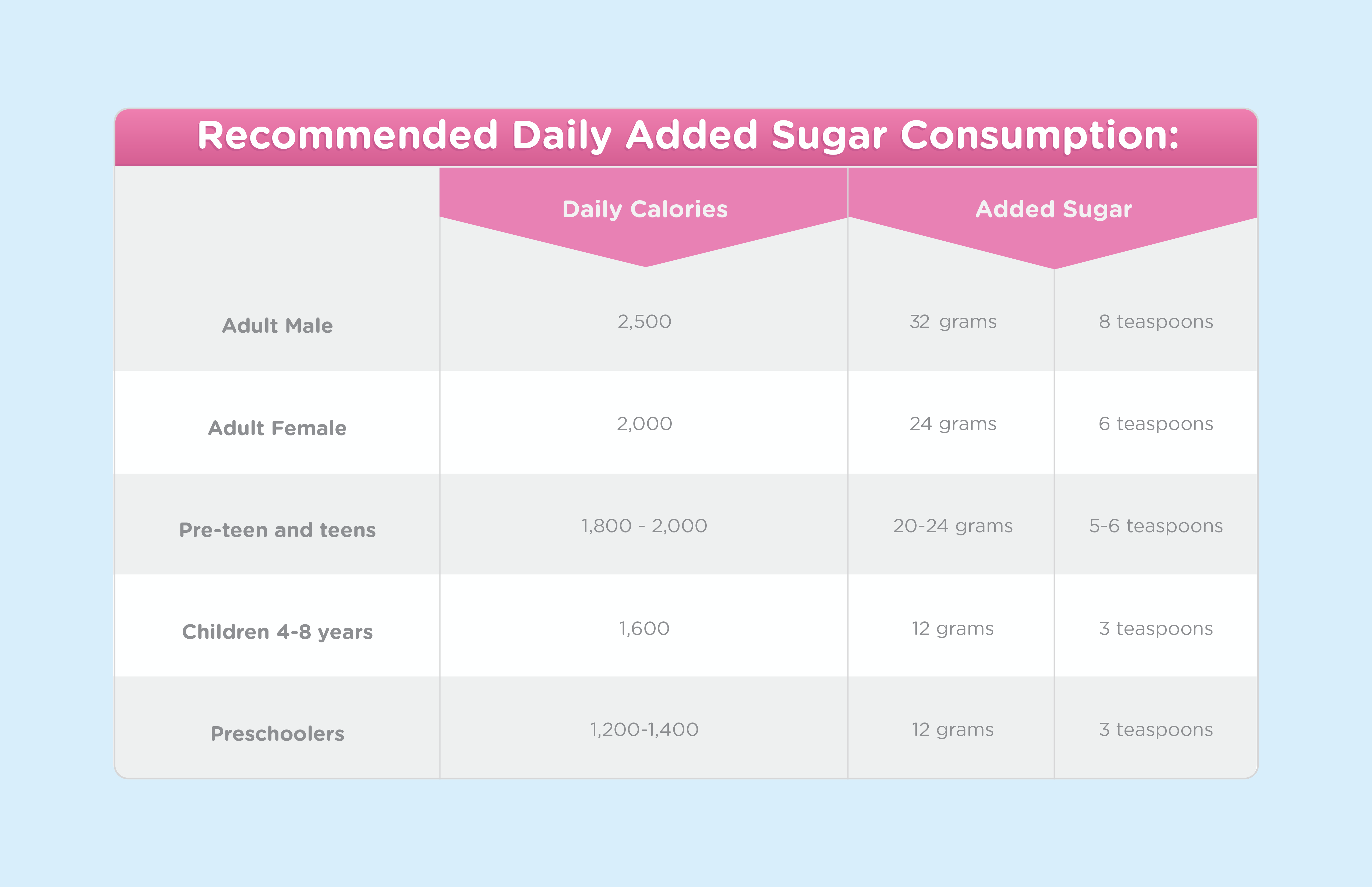 Table highlights the  recommended daily sugar intake for families by the W.H.O