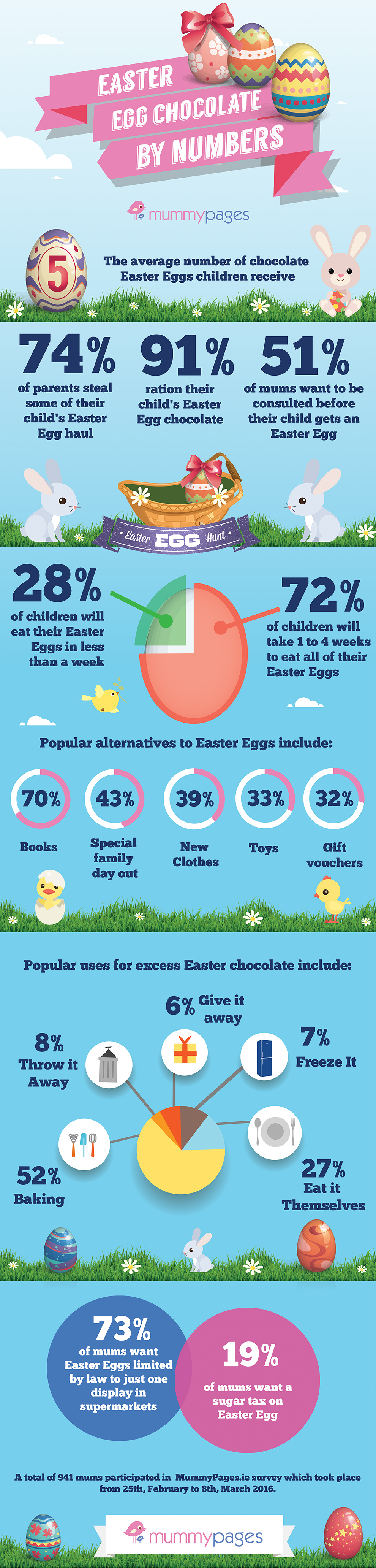 Infographic on Easter Eggs